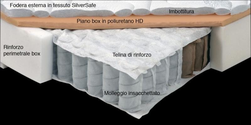 sezione del materasso
