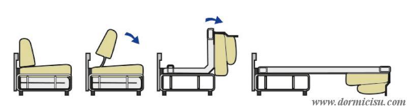 fasi di apertura del divano letto