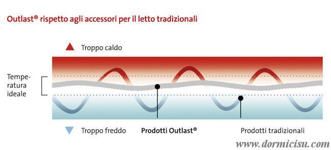 disegno schema effetto clima